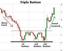 Resized triple bottom chart pattern